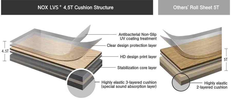 NOX Premium Roll Sheet LVS⁺ 4.5T cushion structure comparison to competitor's 5T roll sheet